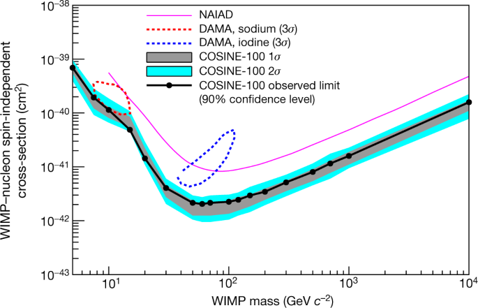 An experiment to search for dark-matter interactions using sodium