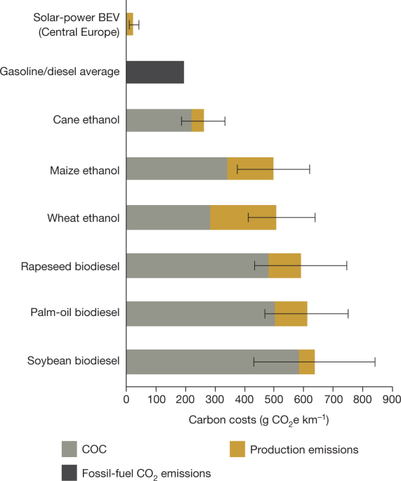 Assessing the efficiency of changes in land use for