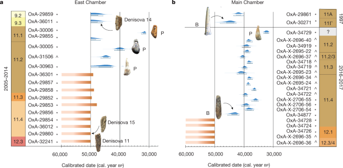 Age estimates for hominin fossils and the onset of the Upper Palaeolithic at Denisova Cave