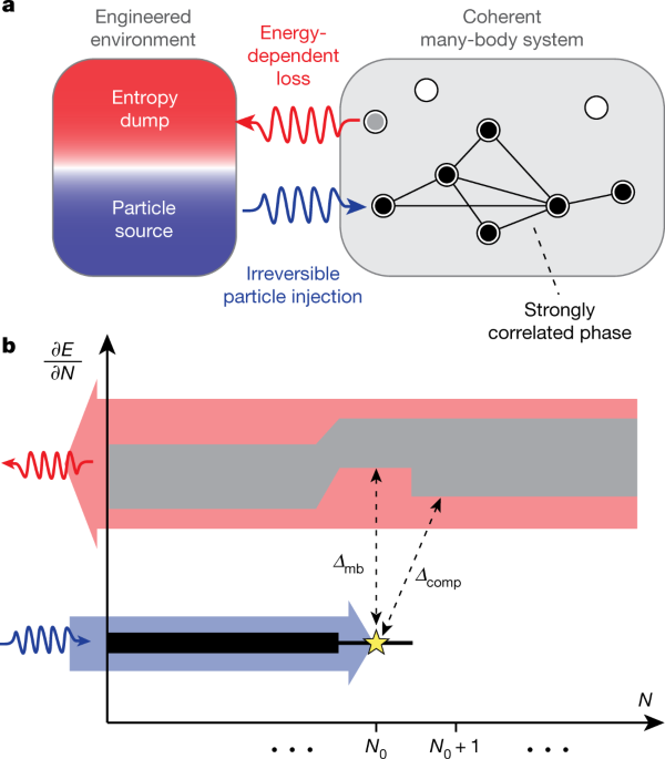 A dissipatively stabilized Mott insulator of photons