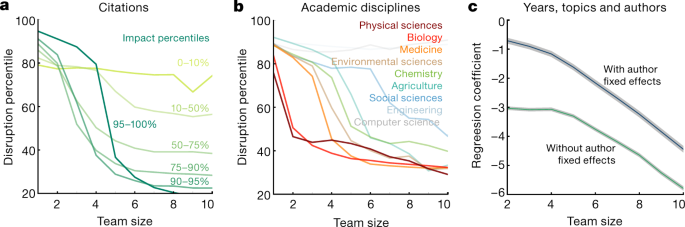 Large teams develop and small teams disrupt science and