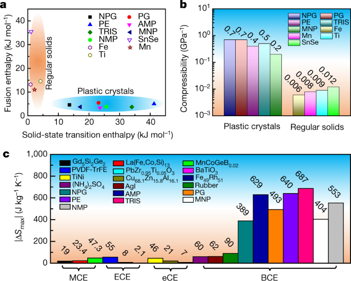 Colossal barocaloric effects in plastic crystals   Nature