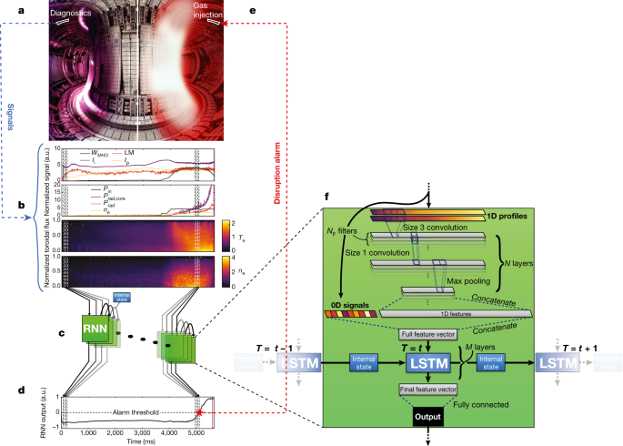 nature.com - Predicting disruptive instabilities in controlled fusion plasmas through deep learning