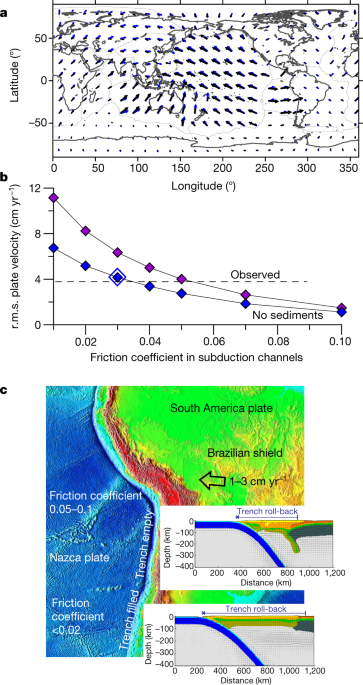 Surface erosion events controlled the evolution of plate tectonics on Earth