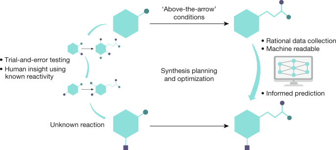 The digitization of organic synthesis | Nature
