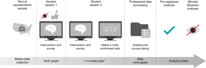 A national experiment reveals where a growth mindset improves