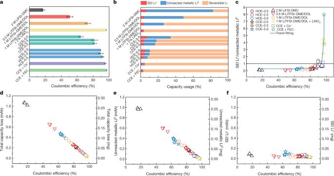Quantifying inactive lithium in lithium metal batteries
