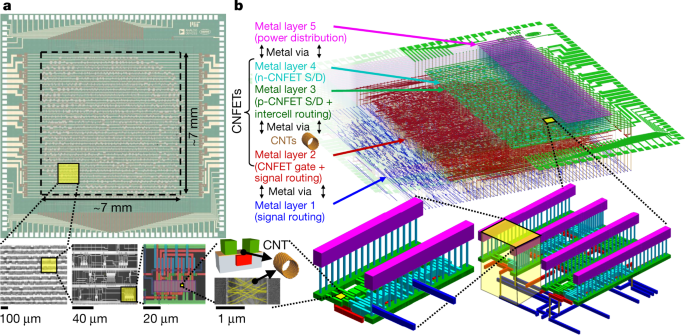 Modern microprocessor built from complementary carbon