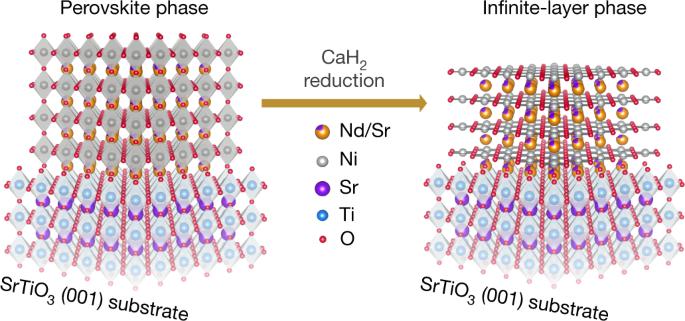 Superconductivity in an infinite-layer nickelate | Nature