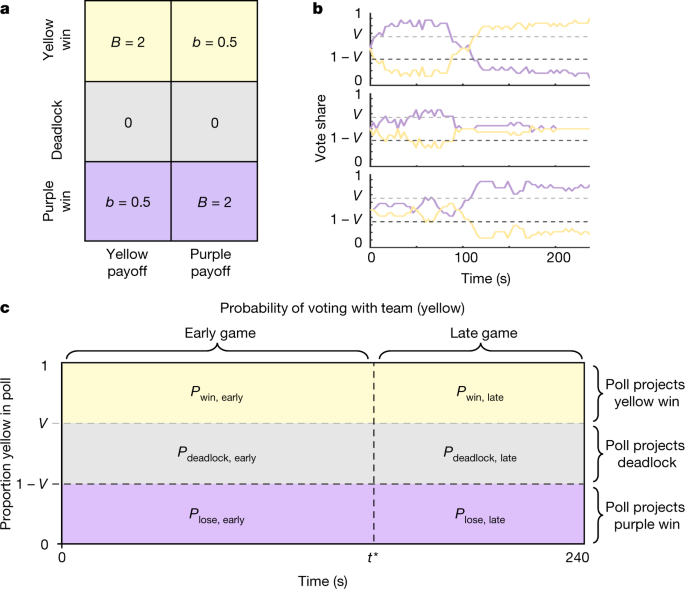 Information gerrymandering and undemocratic decisions | Nature