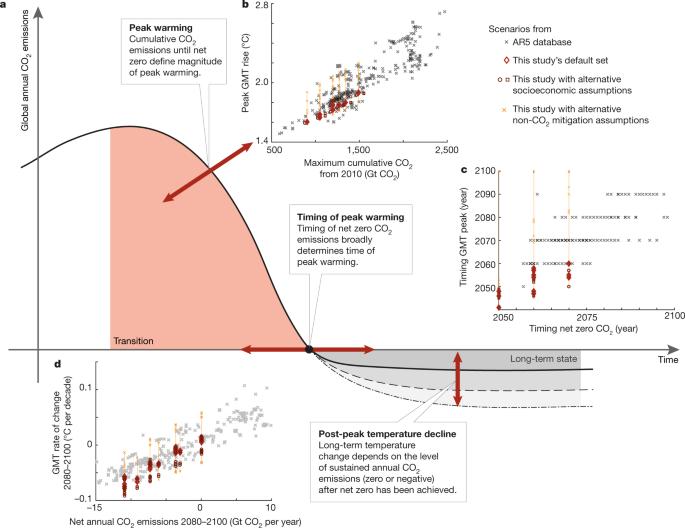 A new scenario logic for the Paris Agreement long-term temperature goal - Nature.com