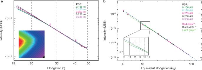 Near-Sun observations of an F-corona decrease and K-corona
