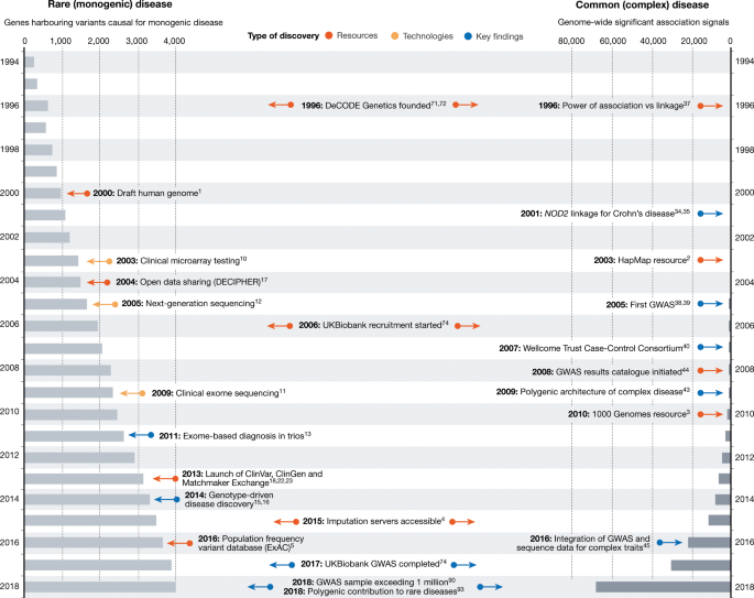 A brief history of human disease genetics