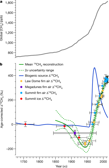 Preindustrial 14CH4 indicates greater anthropogenic fossil CH4 emissions