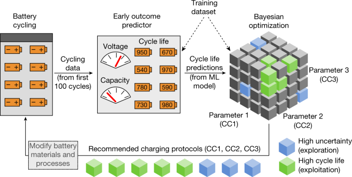 Closed-loop optimization of fast-charging protocols for batteries with machine learning