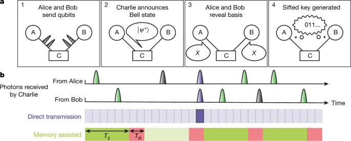 Experimental demonstration of memory-enhanced quantum communication - Nature.com