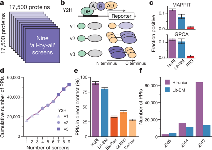 A reference map of the human binary protein interactome