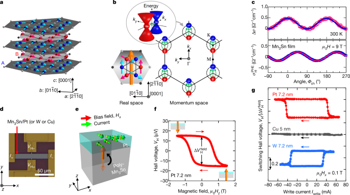 Electrical manipulation of a topological antiferromagnetic state