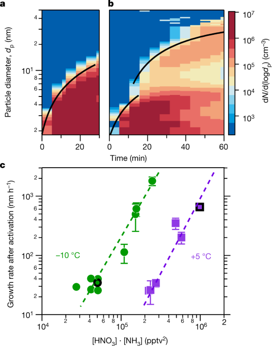 Rapid growth of new atmospheric particles by nitric acid and ammonia condensation - Nature.com