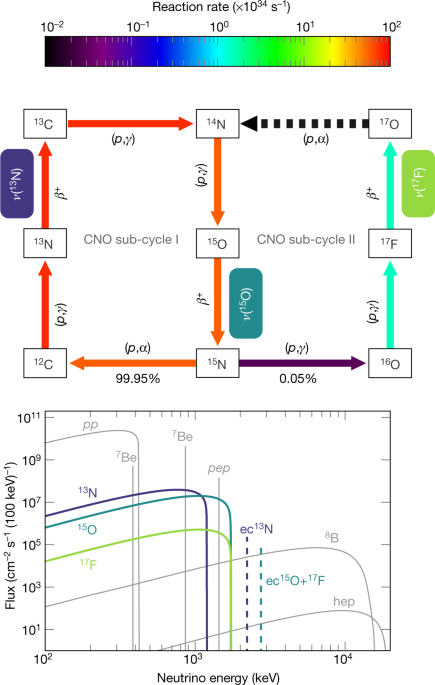 Experimental evidence of neutrinos produced in the CNO fusion cycle in the Sun - Nature.com