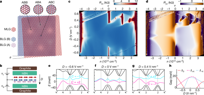Electrical switching of magnetic order in an orbital Chern insulator
