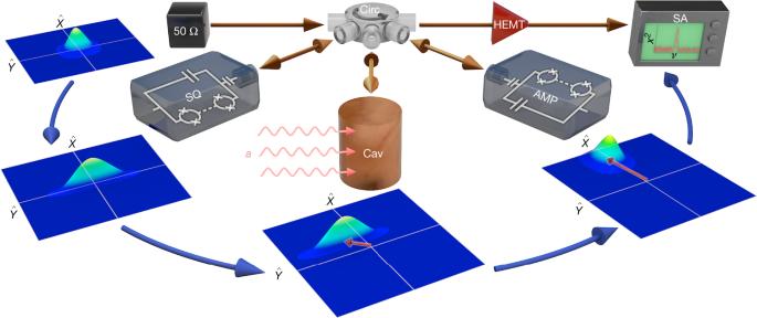 A quantum enhanced search for dark matter axions - Nature.com