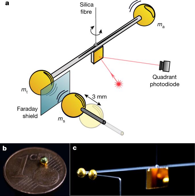 Measurement of gravitational coupling between millimetre-sized masses - Nature.com