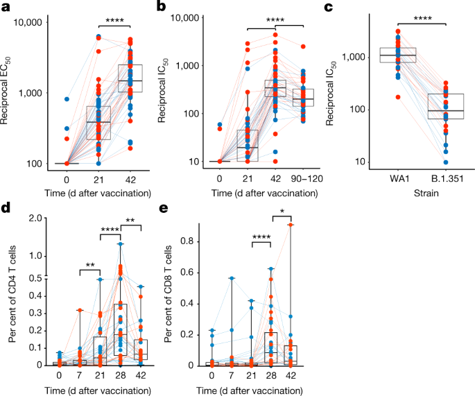 Systems vaccinology of the Pfizer-BioNTech mRNA vaccine in humans