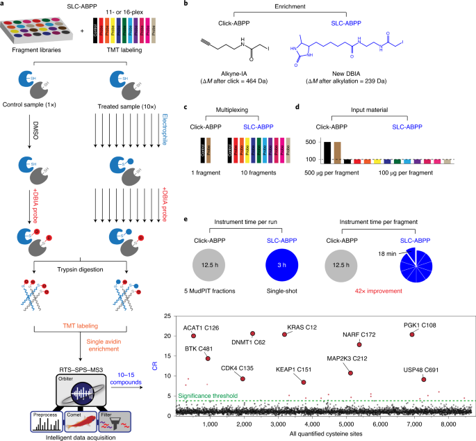 Reimagining high-throughput profiling of reactive cysteines for cell-based screening of large electrophile libraries
