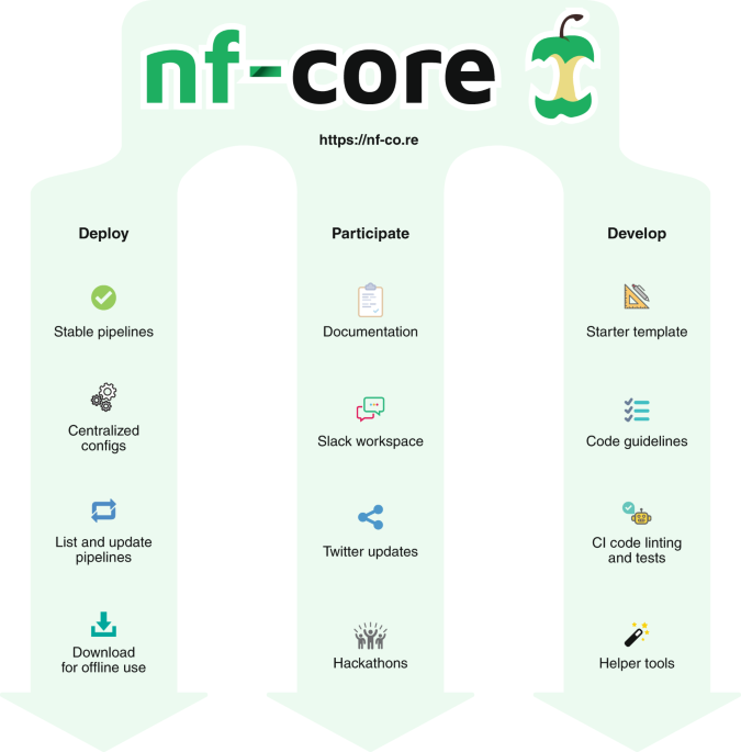 The nf-core framework for community-curated bioinformatics pipelines