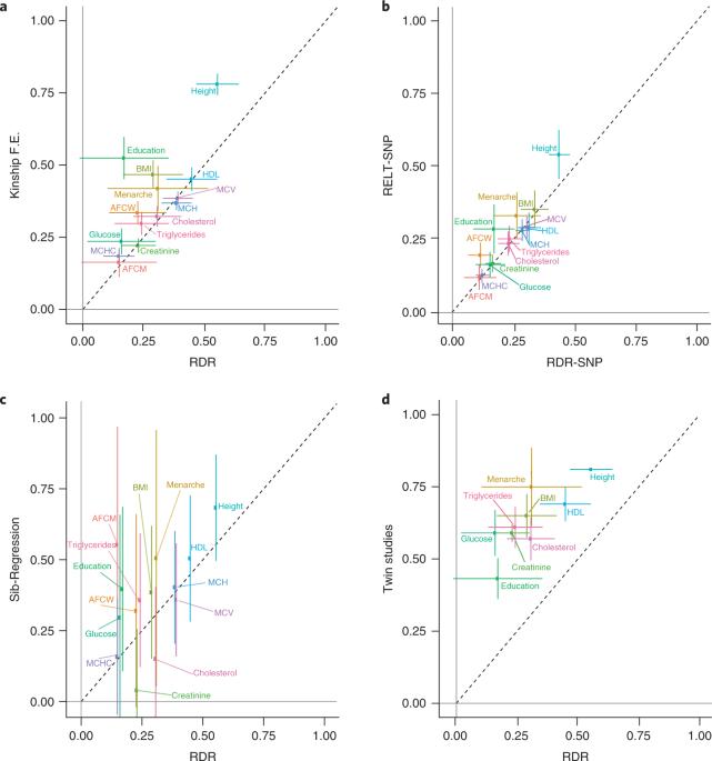 estimates of the heritability of intelligence