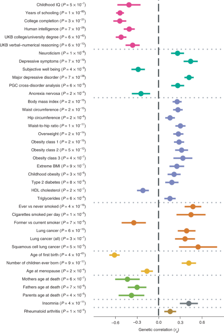 First Genetic Map Of Attention Deficit >> Discovery Of The First Genome Wide Significant Risk Loci For