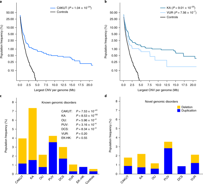 The copy number variation landscape of congenital anomalies