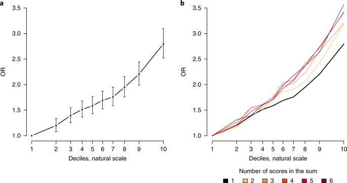 Identification of common genetic risk variants for autism spectrum