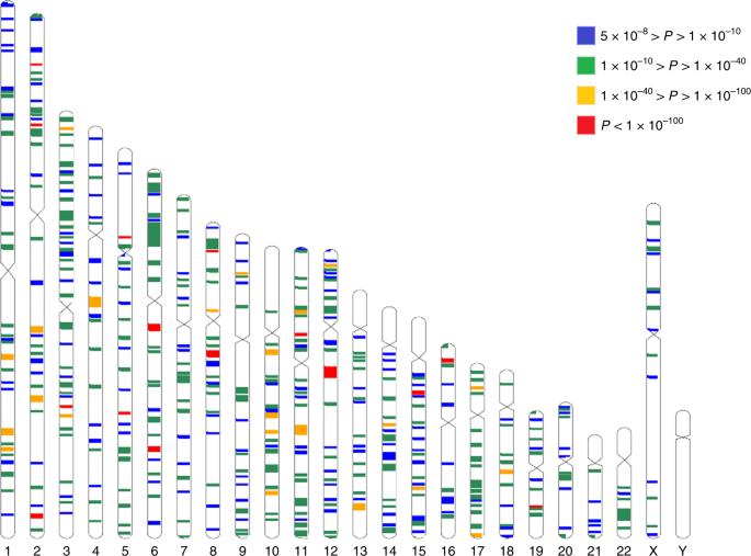 Meta-analysis of 542,934 subjects of European ancestry identifies new genes and mechanisms predisposing to refractive error and myopia