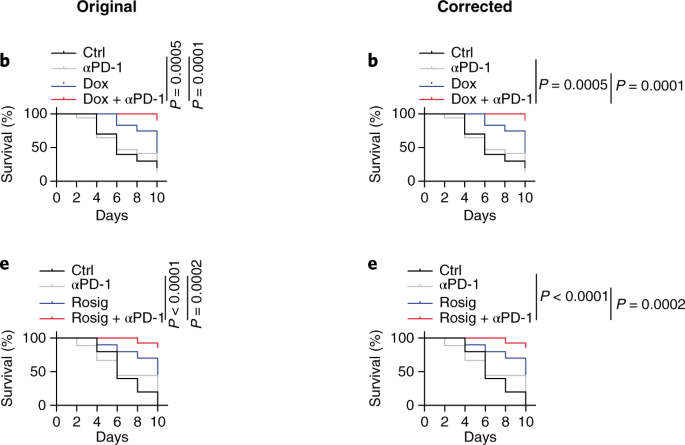 Publisher Correction: Uncoupling protein 2 reprograms the tumor microenvironment to support the anti-tumor immune cycle