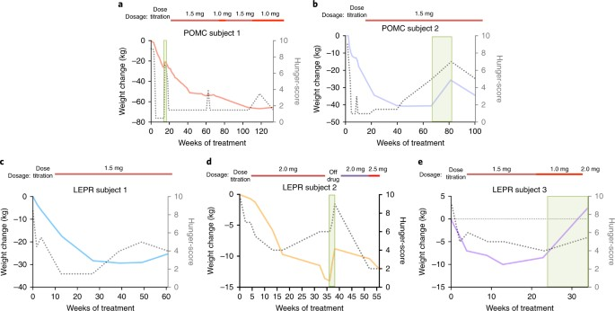 Mc4r Agonism Promotes Durable Weight Loss In Patients With Leptin