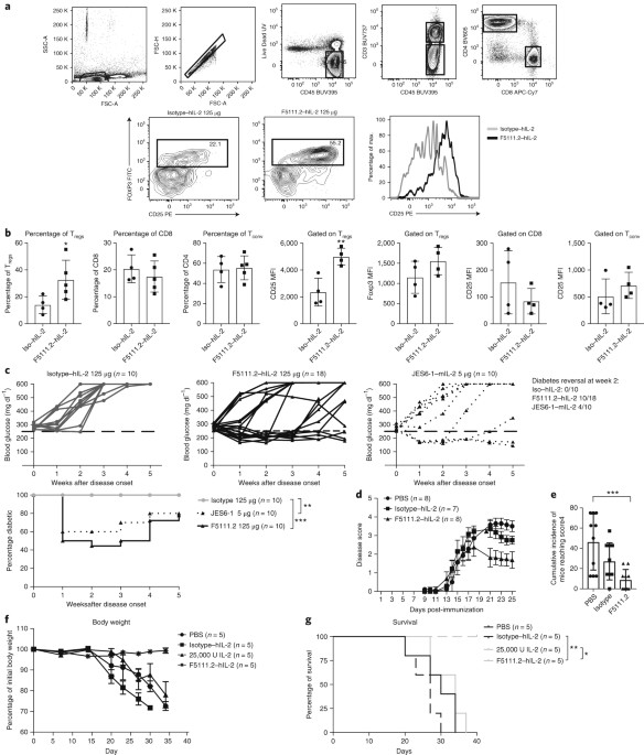 A human anti-IL-2 antibody that potentiates regulatory T cells by a ...
