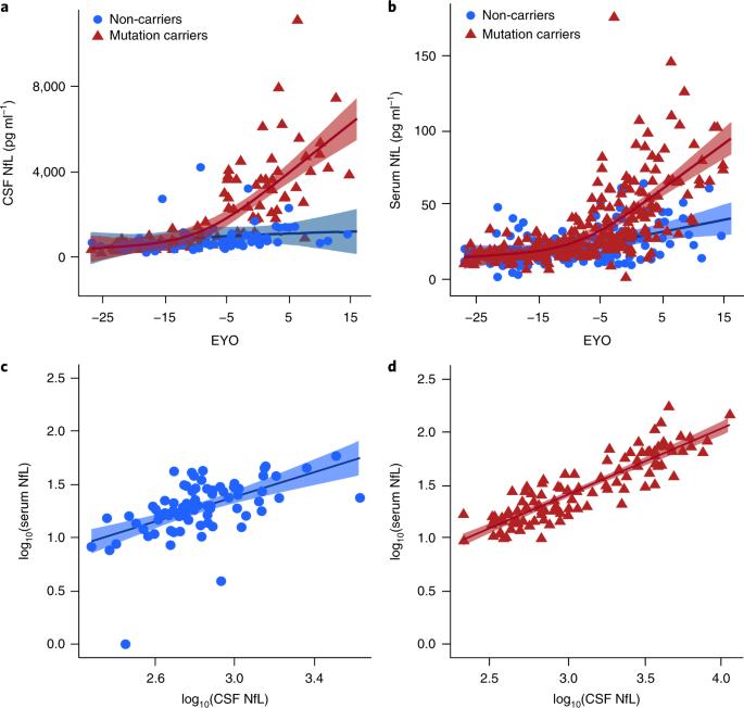 Serum neurofilament dynamics predicts neurodegeneration and clinical