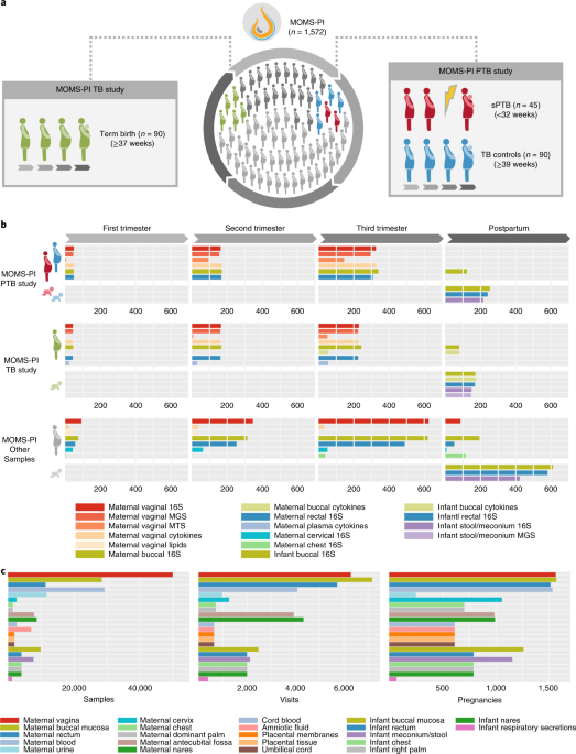 The vaginal microbiome and preterm birth | Nature Medicine