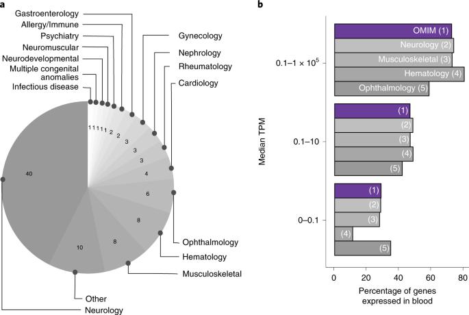 Identification of rare-disease genes using blood transcriptome