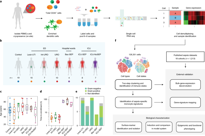 An immune-cell signature of bacterial sepsis