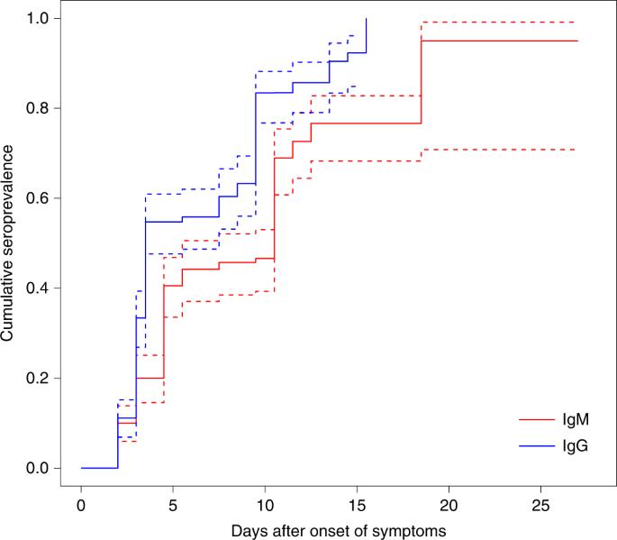 Seroprevalence of immunoglobulin M and G antibodies against SARS-CoV-2 in China