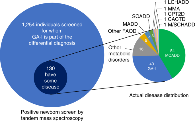 The role of exome sequencing in newborn screening for inborn errors of metabolism