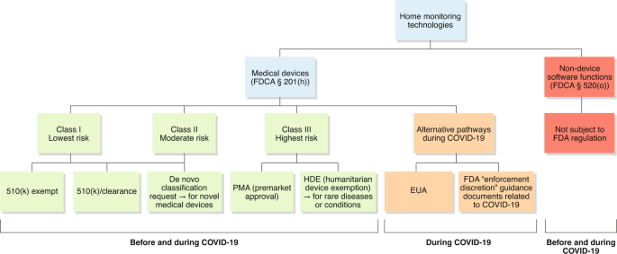 Regulatory Safety And Privacy Concerns Of Home Monitoring Technologies During Covid 19 Nature Medicine