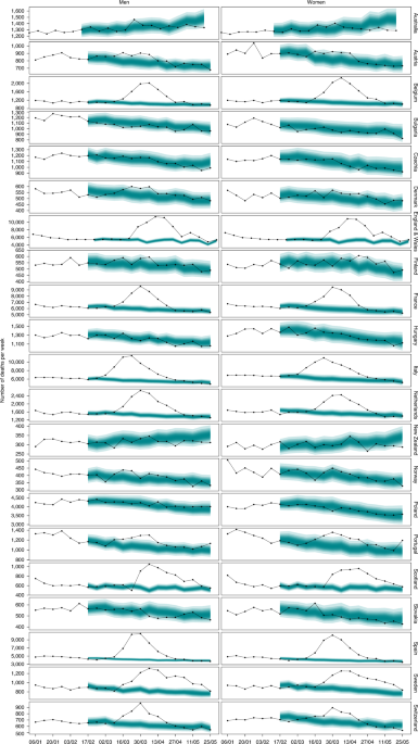 Magnitude, demographics and dynamics of the effect of the first wave of the COVID-19 pandemic on all-cause mortality in 21 industrialized countries