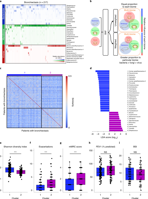 Integrative microbiomics in bronchiectasis exacerbations