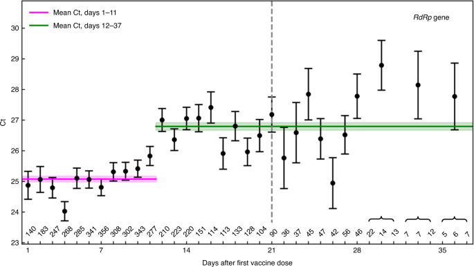 Initial report of decreased SARS-CoV-2 viral load after inoculation with the BNT162b2 vaccine