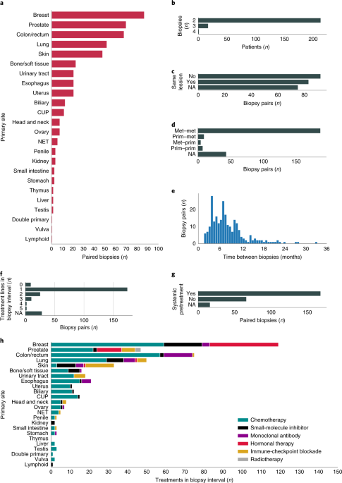 Limited evolution of the actionable metastatic cancer genome under therapeutic pressure - Nature Medicine