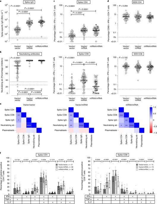 Immunogenicity and reactogenicity of heterologous ChAdOx1 nCoV-19/mRNA vaccination - Nature Medicine